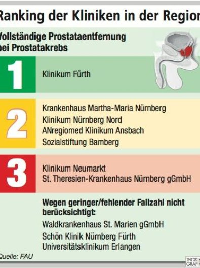 prostata operation beste klinik bayern