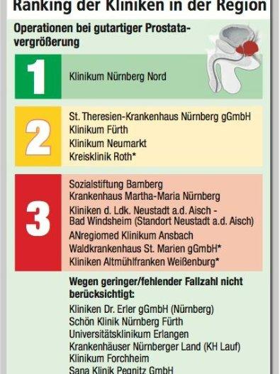 Nürnberg: Prostata-OP: Klinikum Fürth und Klinikum Nürnberg